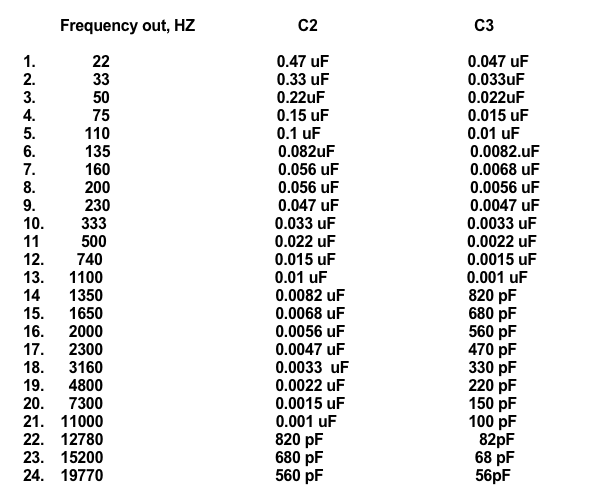 capacitor values chart