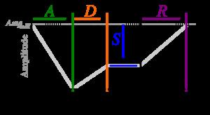 300px-ADSR_inverted_parameter