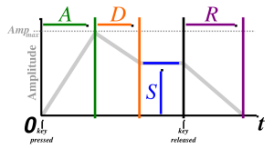 ADSR envelope diagram from Wikiaudio.org