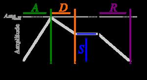 300px-ADSR_parameter