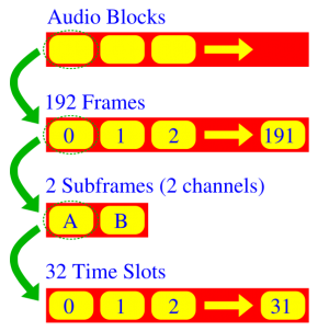 300px-SPDIF_AES_EBU_protocol_colored
