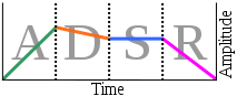 ADSR_Envelope_Graph