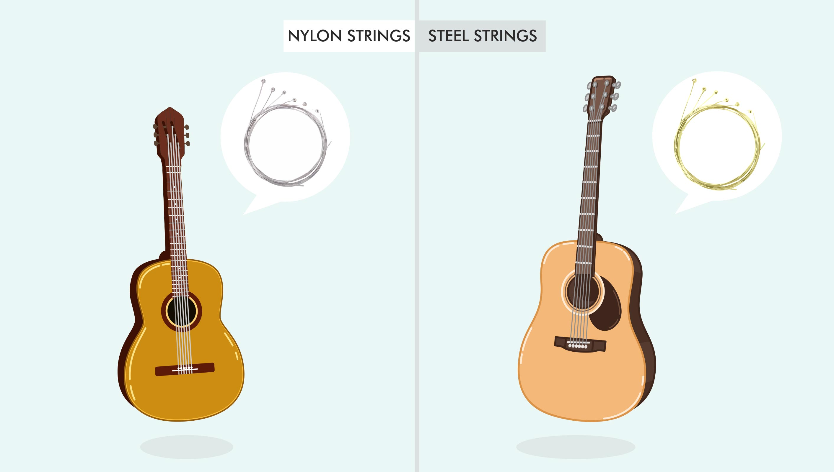 Classical Guitar vs Steel String Guitar
