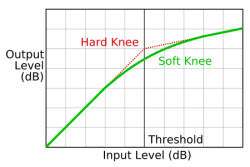 Compression knee