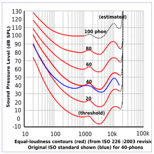 Equal loudness contours ISO