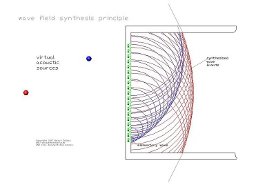 Principle wfs